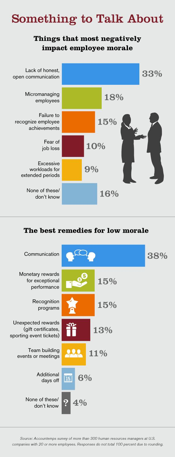 signs of low employee morale accountemps employee morale infographic