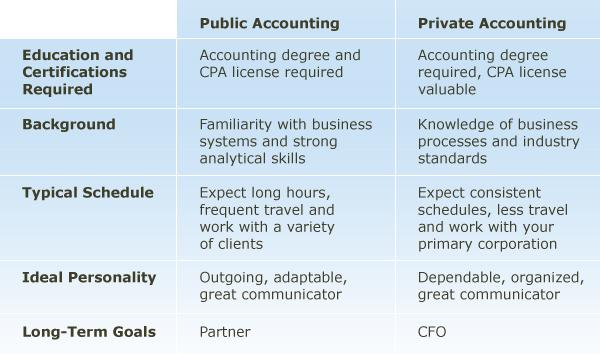 "career path in public accounting By: jeanne h yamamura, cpa, cgma, mim, phd and wiley cpaexcel author and lecturer cpas in public accounting firms serve as ""trusted business advisors"" to their."
