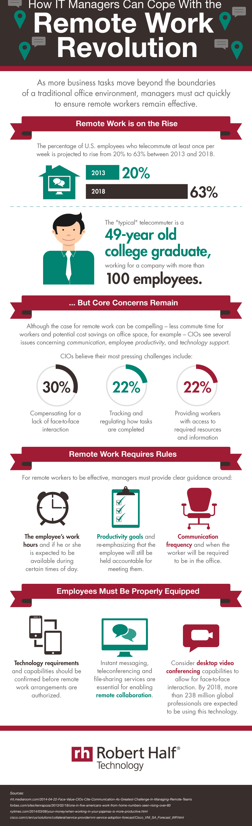 Telecommuting Increases But Challenges Remain Infographic Robert