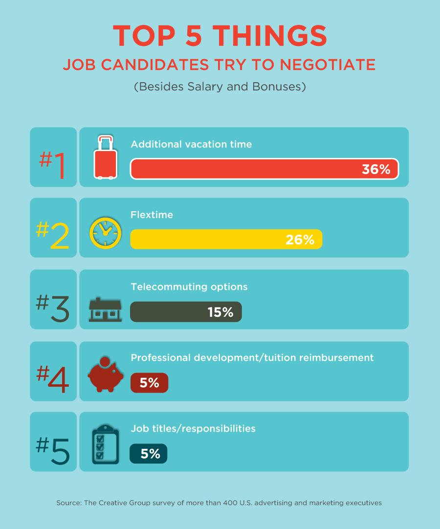 questions to ask when negotiating salary the creative group salary negotiation negotiating perks