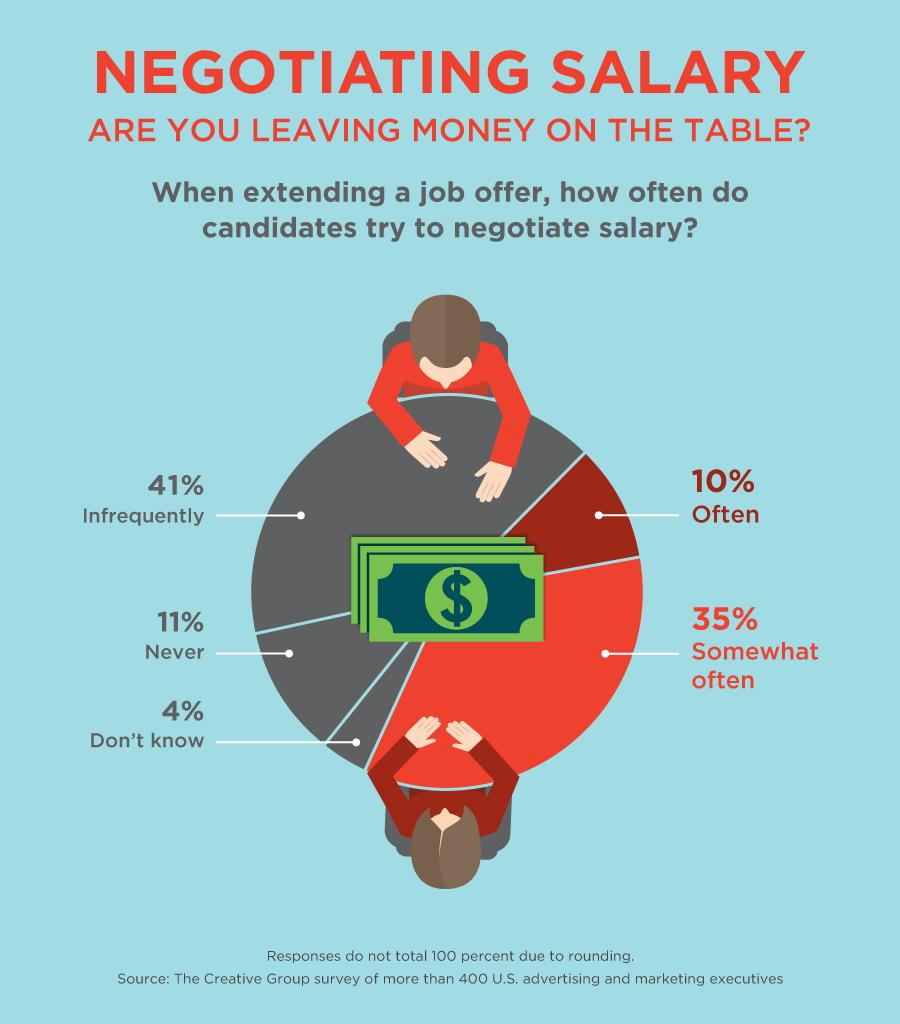 questions to ask when negotiating salary the creative group negotiating salary