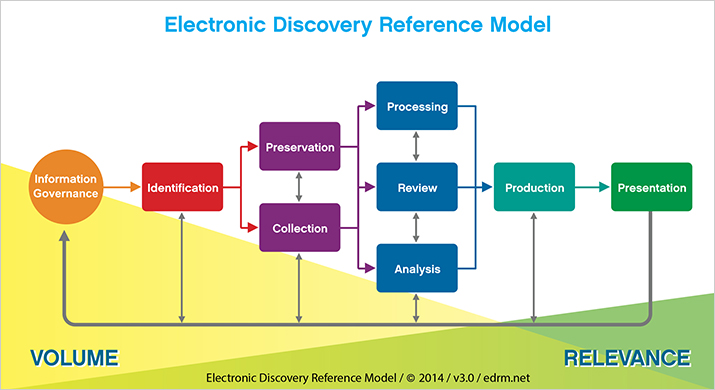An infographic of an Electronic Discovery Reference Model