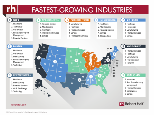 2016 Fastest Growing Positions