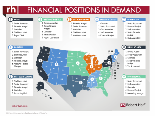 2016 Financial Positions in Demand