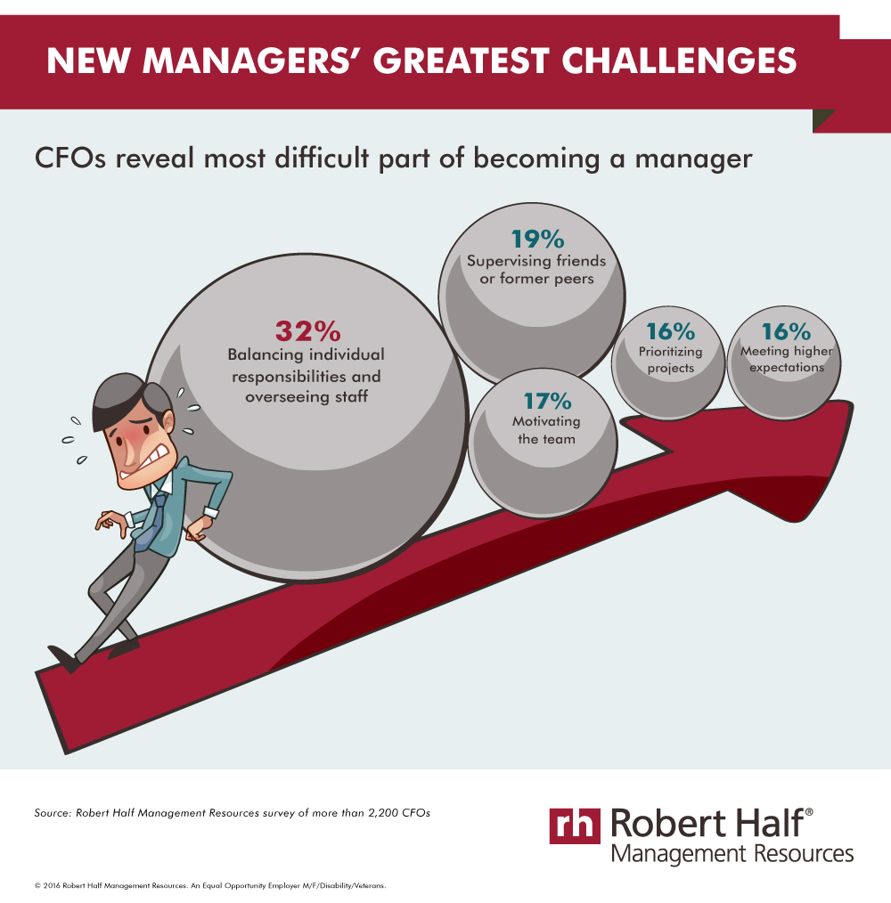 New Managers' Greatest Challenges