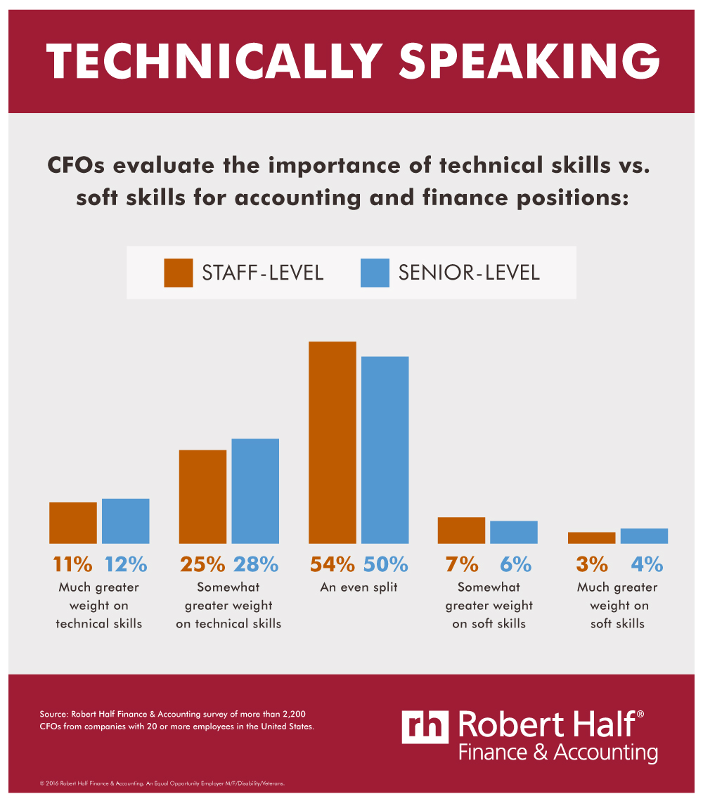 Technically Speaking survey infographic