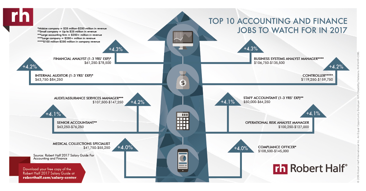 10 top accounting and finance jobs to watch for in 2017
