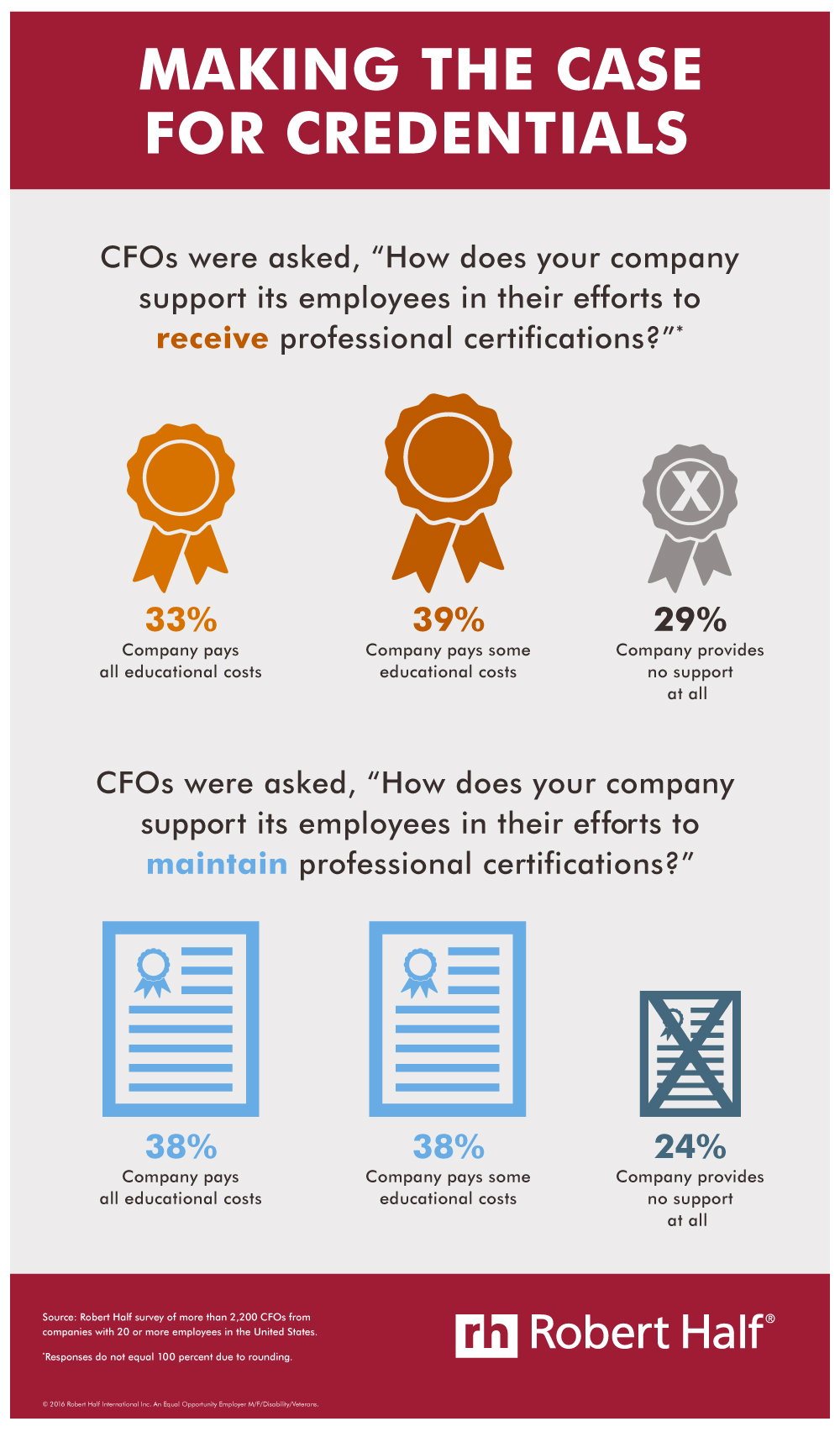 Financial certifications infographic