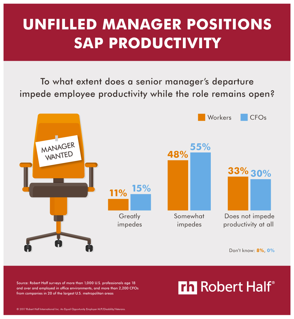 Unfilled Management Positions Sap Productivity infographic