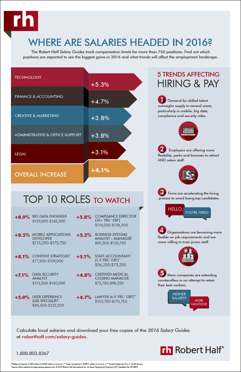 The Salary Guide Gives Insight Into 2016 Hiring Trends Robert Half