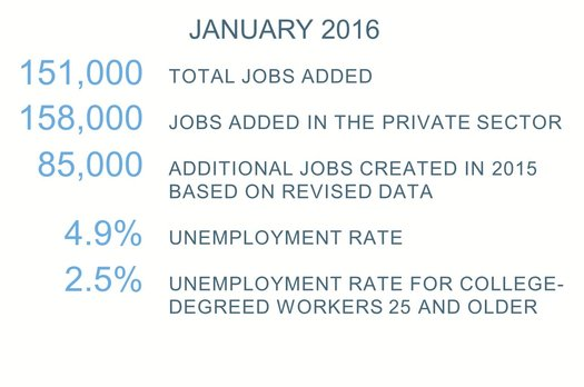 January 2016 jobs report