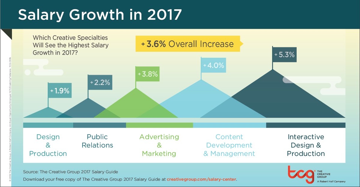 Creative and Marketing Salaries to Rise 3.6 Percent in 2017