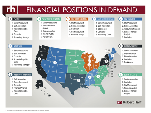 A thumbnail of an infographic showing the financial positions in demand across the United States