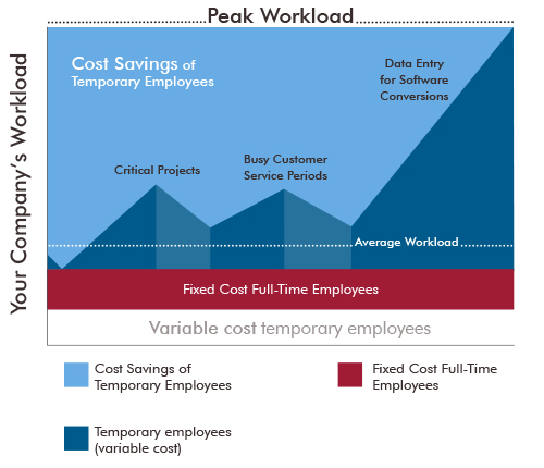 A graph showing a company's workload among different types of employees