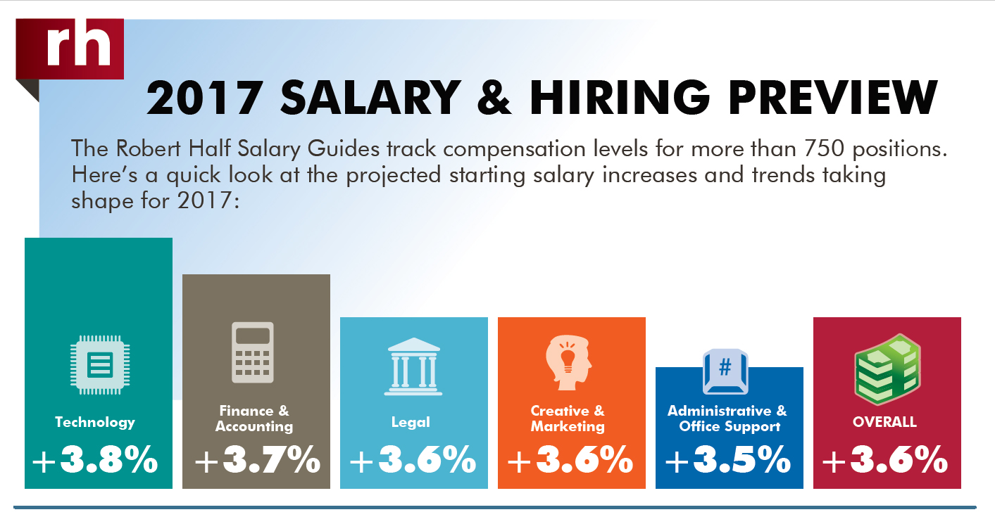 A thumbnail of an infographic titled Where are Salaries Headed in 2017?