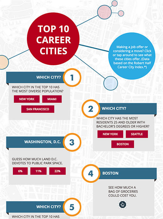 Explore the Top 10 Career Cities