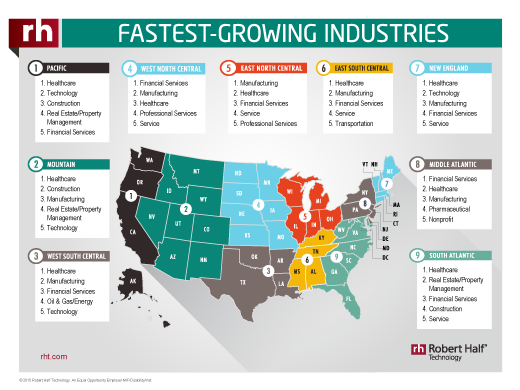 2016 Fastest-Growing Industries