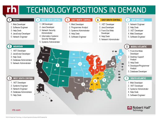 In-Demand IT Positions