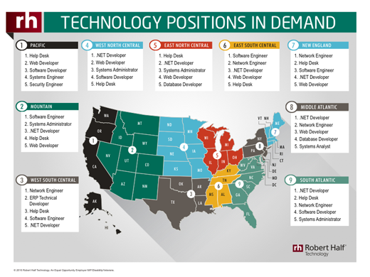 A thumbnail of an infographic showing the positions in demand across the United States