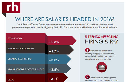 A thumbnail from an infographic titled Where Are Salaries Headed in 2016?