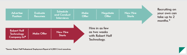 A chart comparing recruiting on your own or using Robert Half Technology