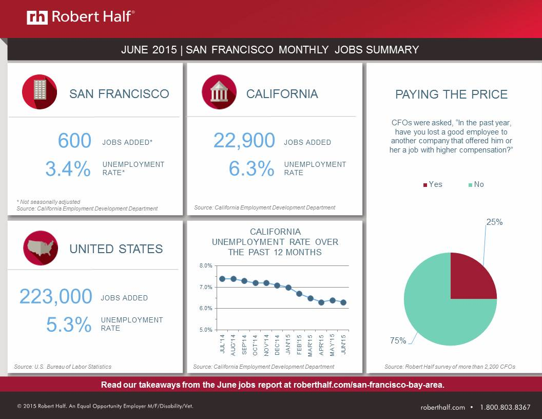 Resume Robert Half Resume san francisco jobs report unemployment remains low robert half submit your resume