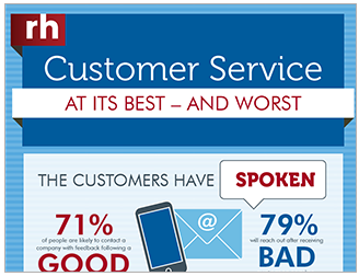 Customer Service - At Its Best and Worst Infographic