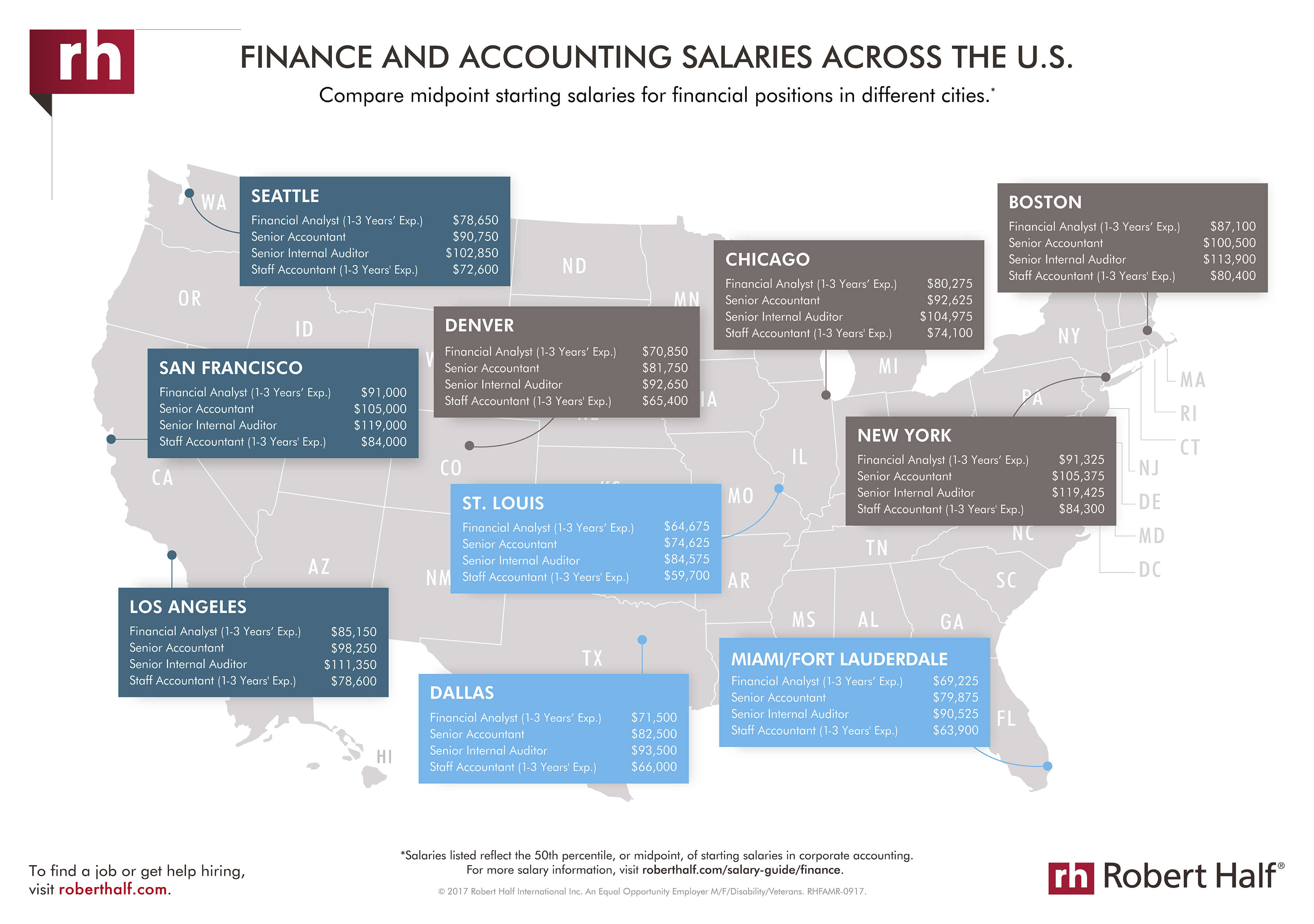 Finance And Accounting Salaries Across The U.S. Infographic Thumbnail