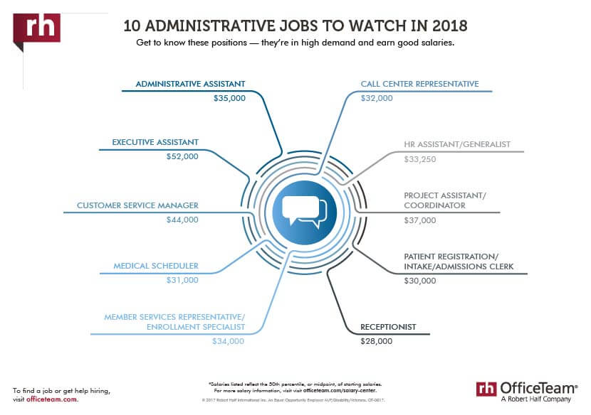 10 administrative jobs to watch in 2018 thumbnail