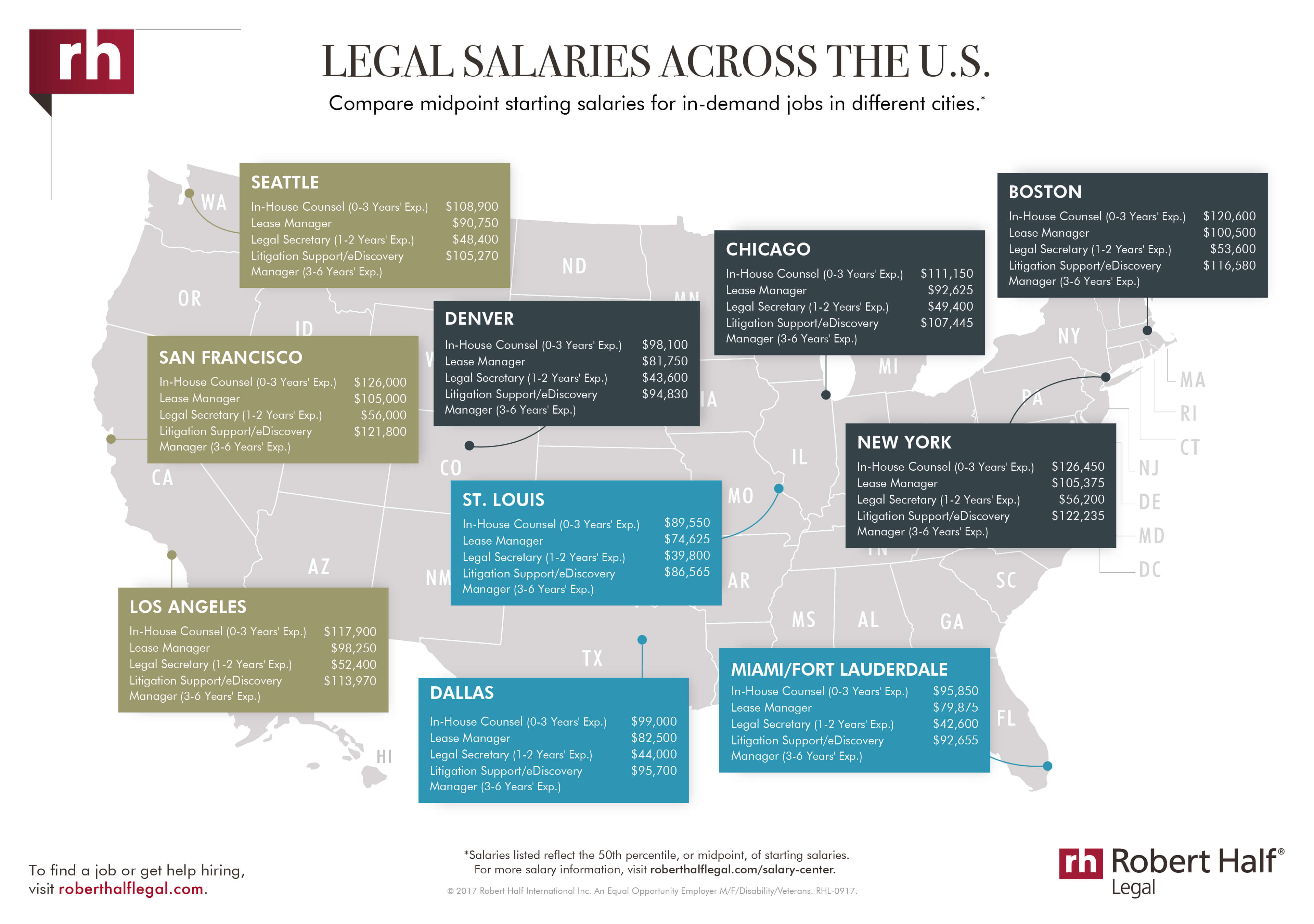 Legal Salaries | 2018 Salary Guide for Legal Professionals | Robert Half