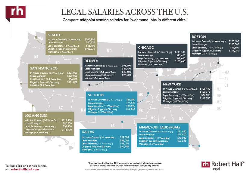 Legal salaries across the U.S. thumbnail