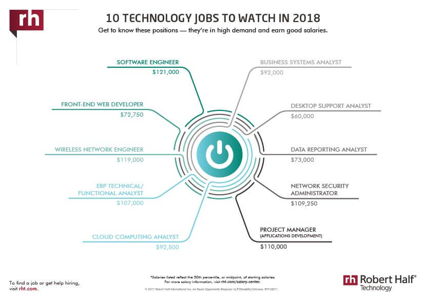 10 technology jobs to watch in 2018 thumbnail