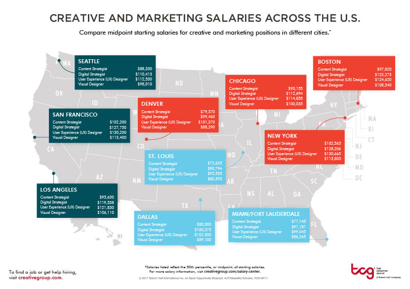Creative and marketing salaries across the U.S. thumbnail