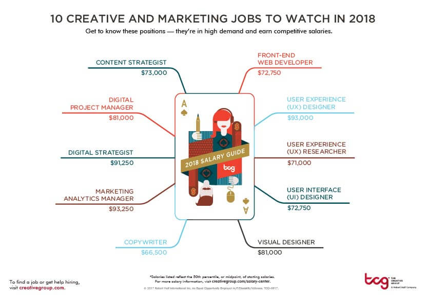 Ten creative and marketing jobs to watch in 2018 thumbnail
