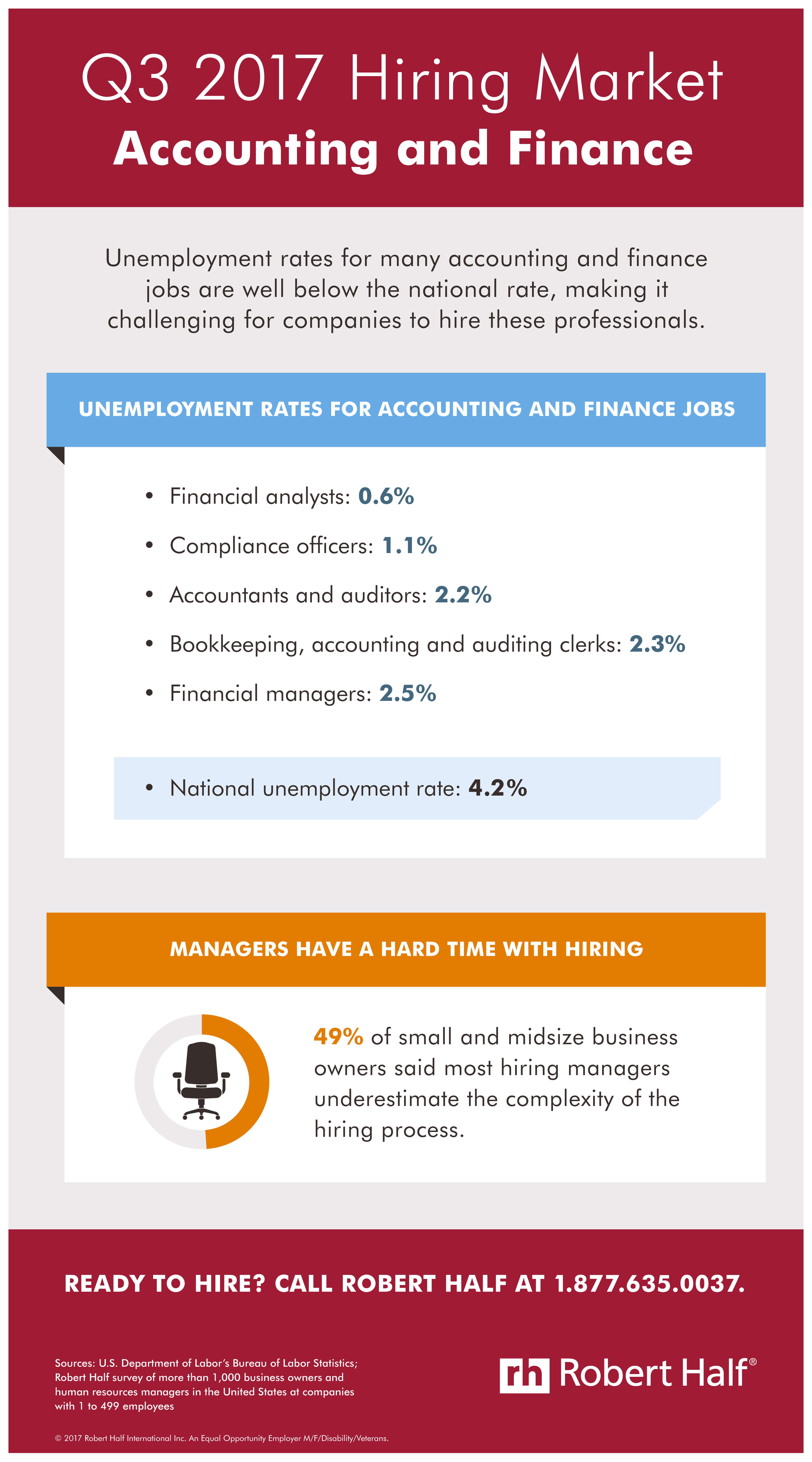 Infographic showing the Q3 hiring market Accounting and Finance field