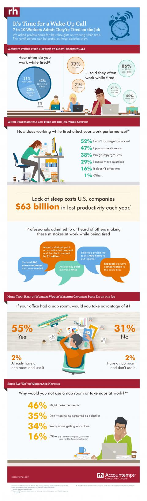 Infographic featuring results of an Accountemps survey about professionals who are tired on the job