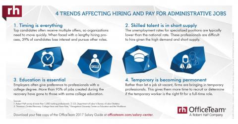 An infographic on trends affecting hiring and pay for administrative jobs