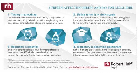 An infographic on trends affecting hiring and pay for legal jobs