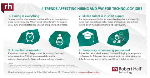 An infographic on trends affecting hiring and pay for technology jobs