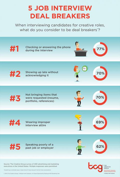 An infographic featuring the results of a survey from The Creative Group on deal  breakers in job interviews