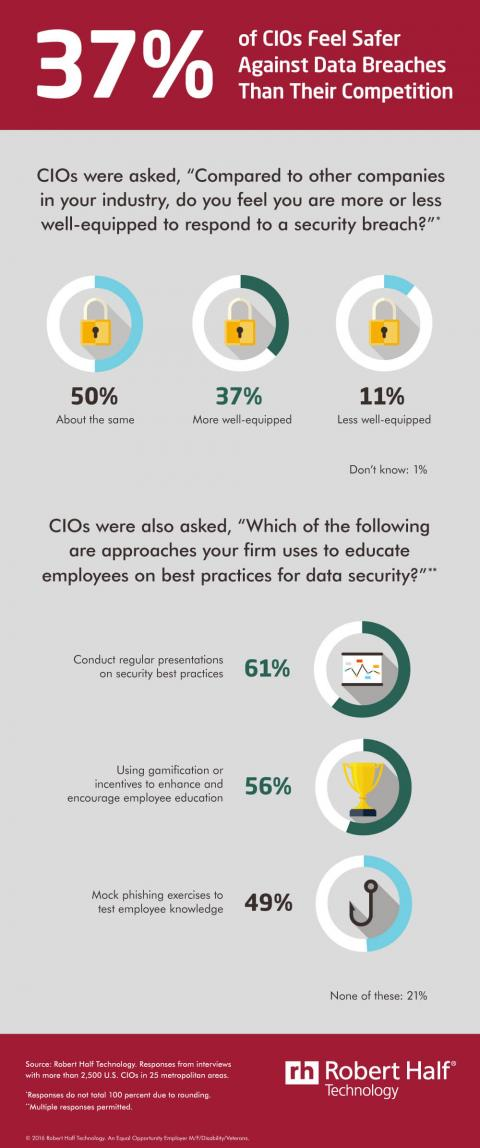 An infographic featuring results of a Robert Half Technology survey on data security