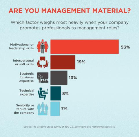 An infographic featuring the results of a survey about factors advertising and  marketing executives consider when promoting professionals to management roles