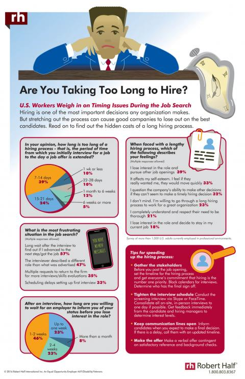 Infographic featuring results of a survey of professionals on timing issues during the  job search