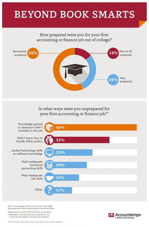 An infographic featuring results of an Accountemps survey of accounting and finance  professionals about how ready they were to first enter the workforce
