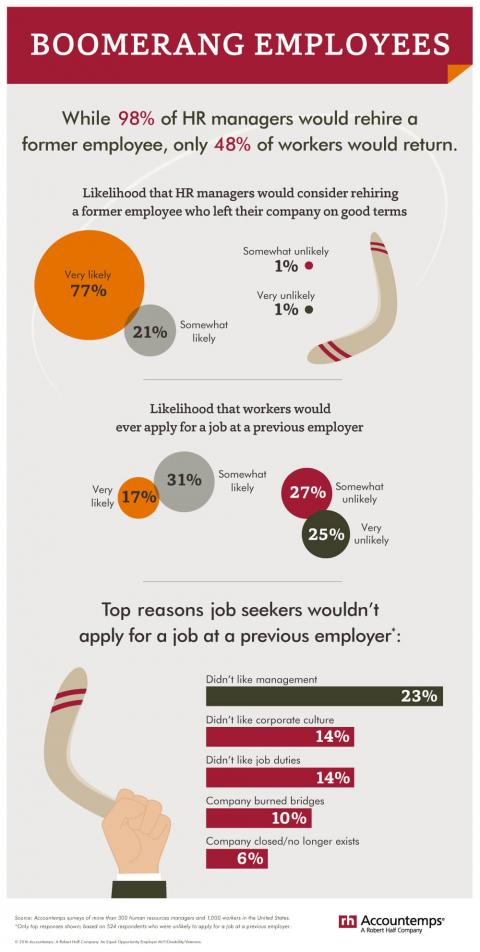 An infographic featuring the results of an Accountemps survey on HR managers who  say they would hire a former employee, and workers who would apply for a job at a  previous employer