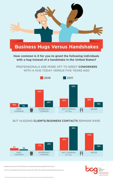 An infographic featuring the results of a survey from The Creative Group about  whether hugs are now common in workplace and business settings
