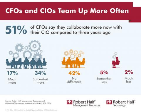 An infographic featuring results of a survey on CFO-CIO collaboration