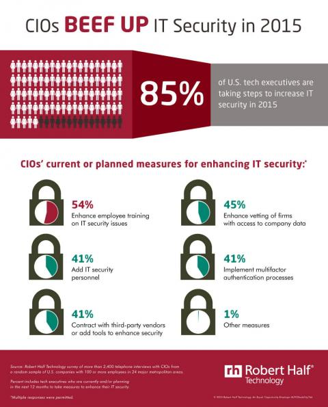 Infographic featuring results of a survey on measures tech executives implemented to  beef up security in 2015
