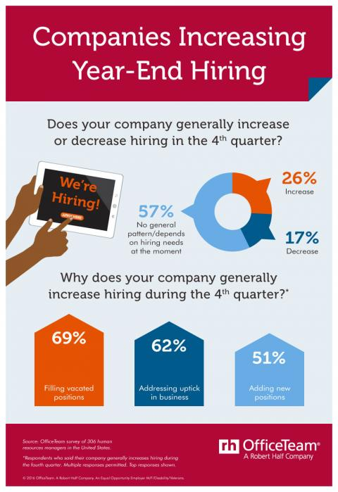 An infographic featuring results of an OfficeTeam survey on companies hiring in the fourth quarter