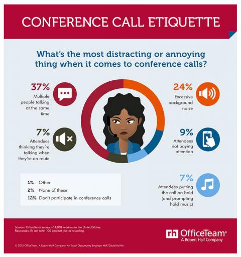 An infographic featuring results of an OfficeTeam survey of workers about the most  annoying or distracting things about conference calls